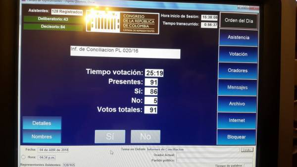 Plenaria Cámara rechaza objeciones presidenciales a proyectos de ley